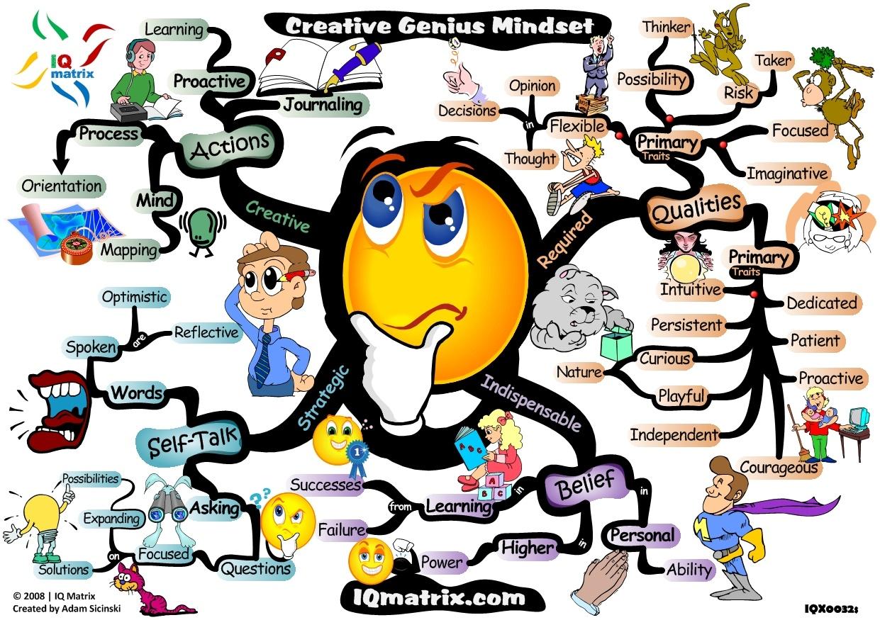 creative-genius-mindset-mind-map1